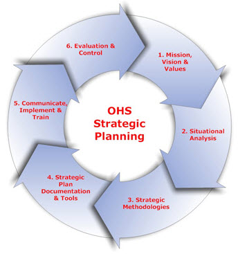 Ohs strategic planning white paper may 2015.